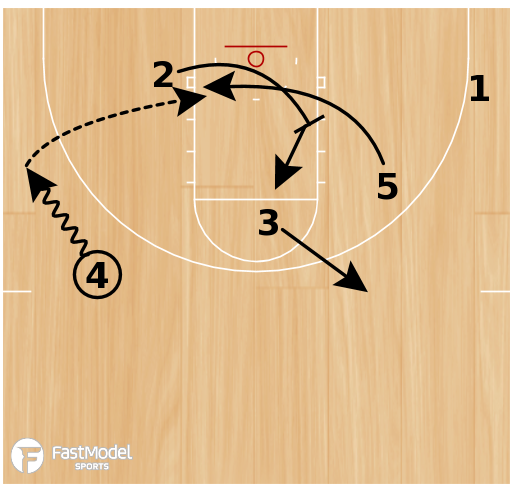 "Basketball Play - Dribble Handoff ""1"""