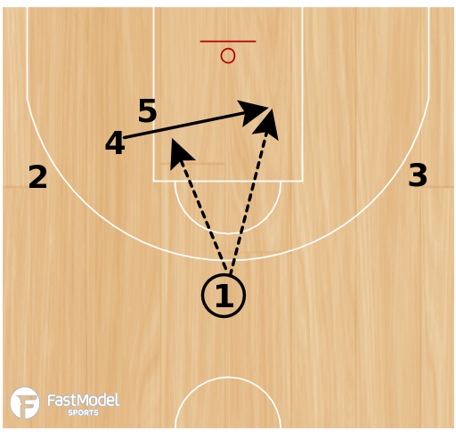 Basketball Play - Triangle Double Screen