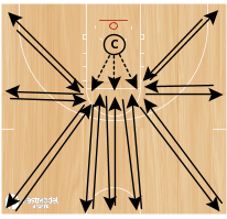 Basketball Play - Southern Shooting Drill #1