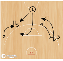 Basketball Play - Shuffle Bauru Basket