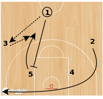 Basketball Play - Transition Real Madrid