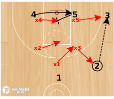 Basketball Play - Baseline vs 1-2-2