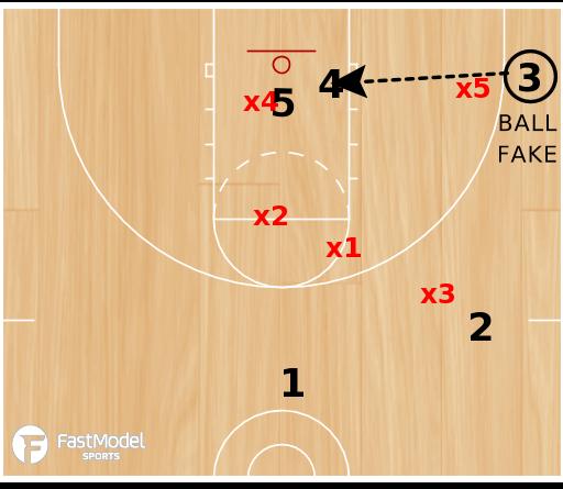 Basketball Play - Baseline vs 1-2-2