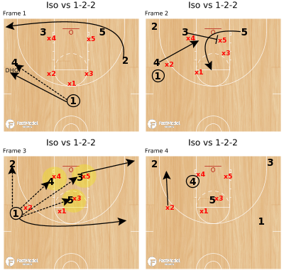 Basketball Play - Iso vs 1-2-2