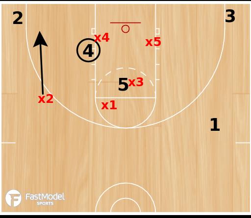 Basketball Play - Iso vs 1-2-2