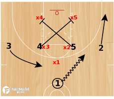 Basketball Play - X vs 1-2-2