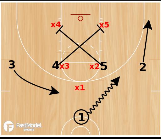 Basketball Play - X vs 1-2-2