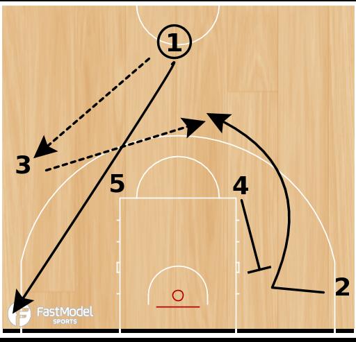 Basketball Play - Estudiantes Alley oop