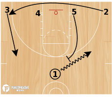 Basketball Play - Low 51 Slam
