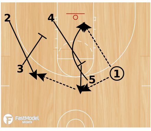 Basketball Play - Low 51 Slam