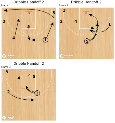 Basketball Play - Dribble Handoff 2