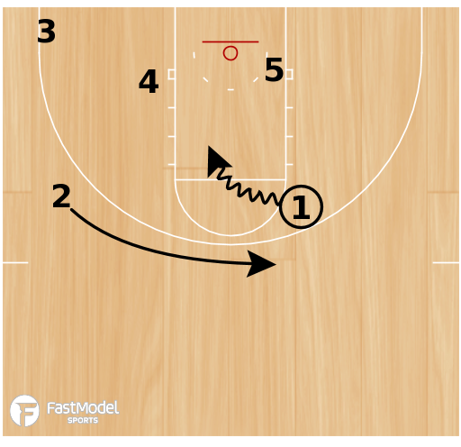 Basketball Play - Dribble Handoff 2