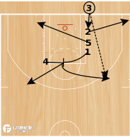 Basketball Play - BLOB Baseline Double/Single Screen