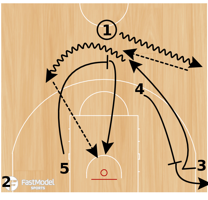 Basketball Play - P&R central FC Barcelona