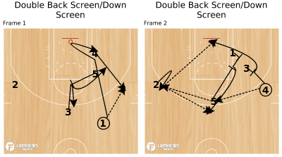 Basketball Play - Double Back Screen/Down Screen