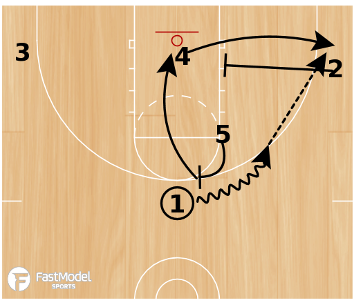 Basketball Play - Charlotte Hornets ATO Play for Stretch Big