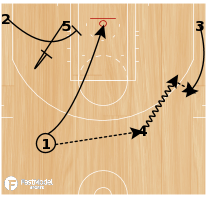 Basketball Play - Hand Off Single/Double