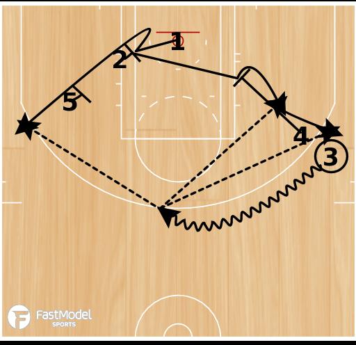 Basketball Play - Hand Off Single/Double