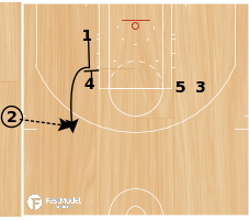 Basketball Play - SLOB - Slice/Loop with Ball Screen & Counter