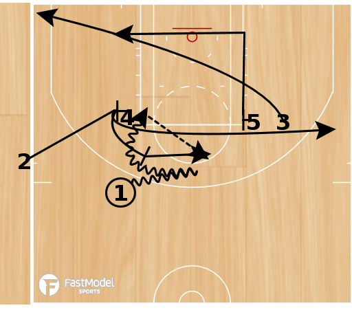 Basketball Play - SLOB - Slice/Loop with Ball Screen & Counter