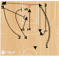 Basketball Play - Ball Screen with Double Backside Flare