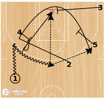 Basketball Play - Ball Screen with Triple Screen