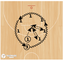 Basketball Play - Circle Passing