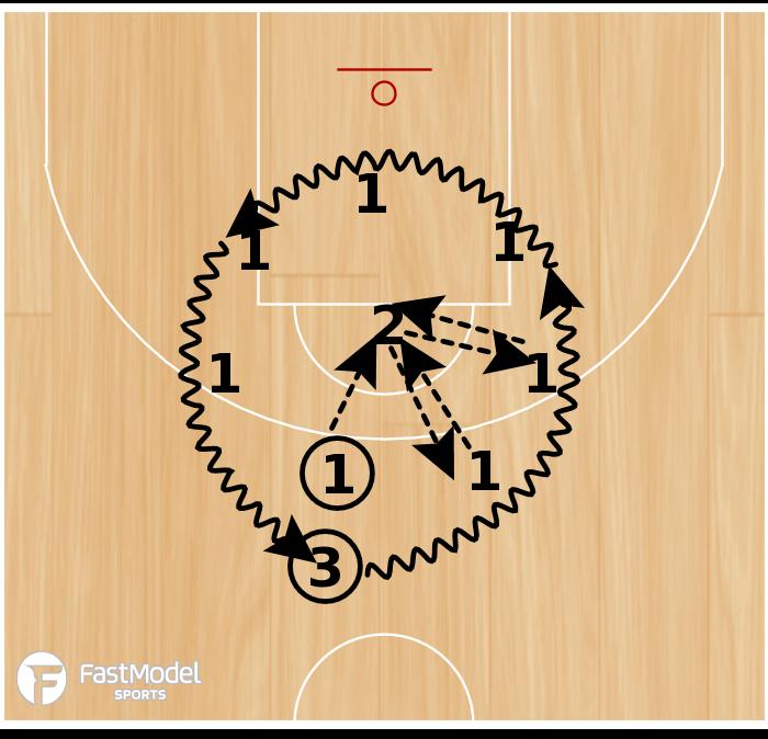 Basketball Play - Circle Passing