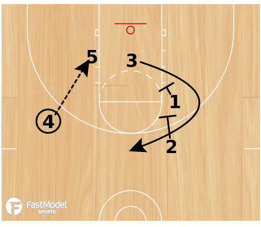 Basketball Play - 45 Stagger Swing