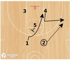 Basketball Play - Kansas