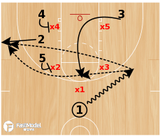 Basketball Play - Double Pin vs 1-2-2