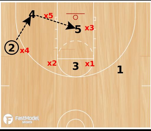 Basketball Play - Double Pin vs 1-2-2