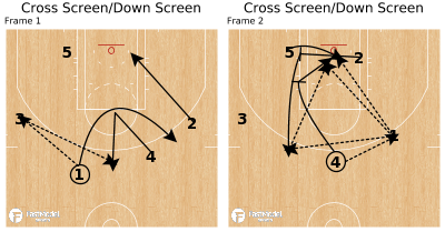 Basketball Play - Cross Screen/Down Screen