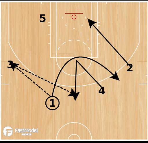 Basketball Play - Cross Screen/Down Screen