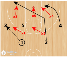 Basketball Play - Pin Down vs 2-3