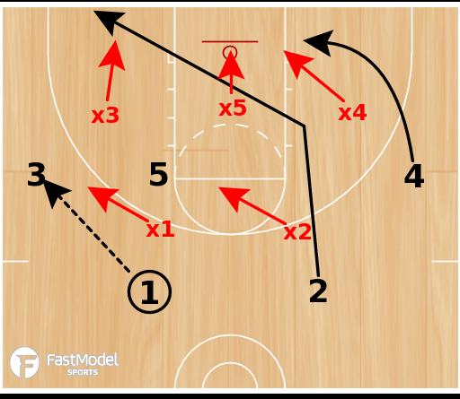Basketball Play - Pin Down vs 2-3