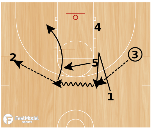 Basketball Play - 15 Bump Reverse