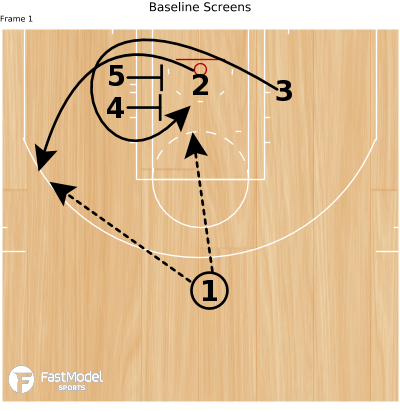 Basketball Play - Baseline Screens