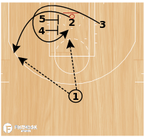 Basketball Play - Baseline Screens