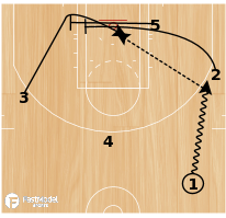 Basketball Play - Double Cross Screen Post Up