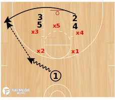 Basketball Play - 35 Stack vs 2-3