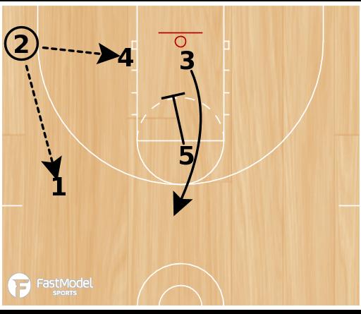Basketball Play - Gibson