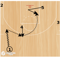 """Basketball Play - Los Angeles Clippers """"ATO Duck In"""""""