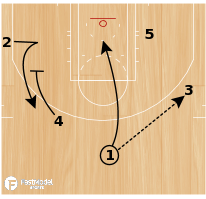 Basketball Play - Baseline Screens 2