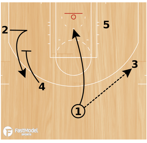Basketball Play - Baseline Screens 2