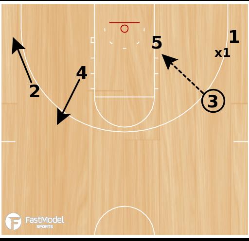 Basketball Play - Floppy Triangle