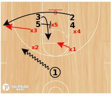 Basketball Play - 35 Stack Counter vs 2-3