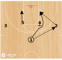 Basketball Play - Colorado 1-4 High Offense