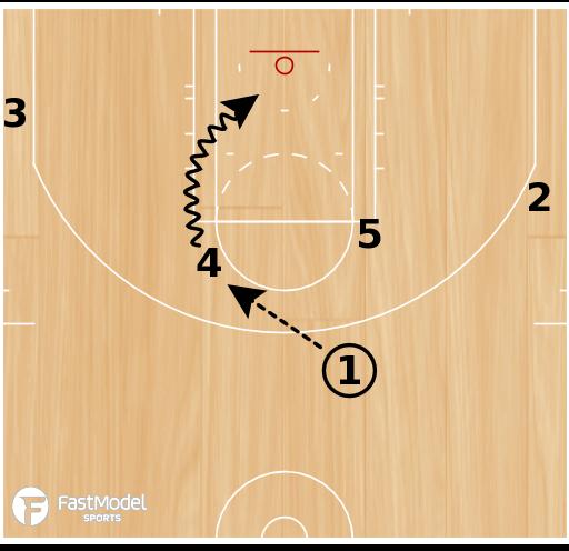 Basketball Play - Orlando Magic ATO: 1-4 Over Under
