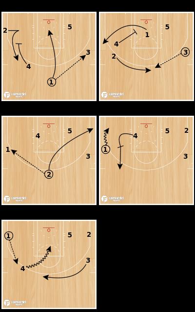 Basketball Play - Backscreen Action